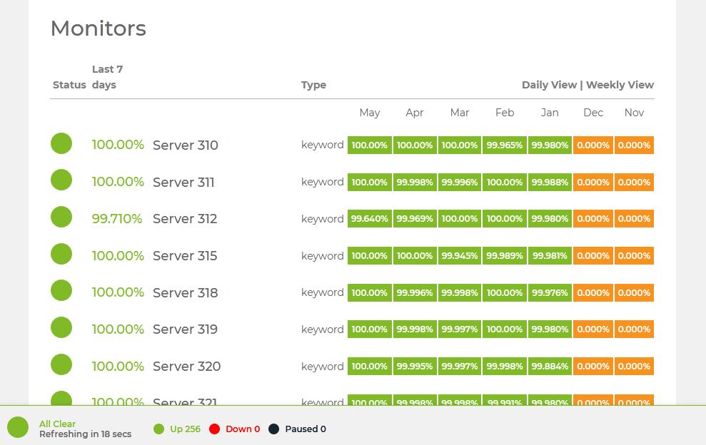 Hostinger monthly uptime Hostinger India review